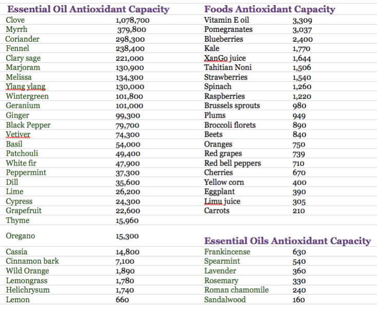 EO-Antioxidant-Capacity